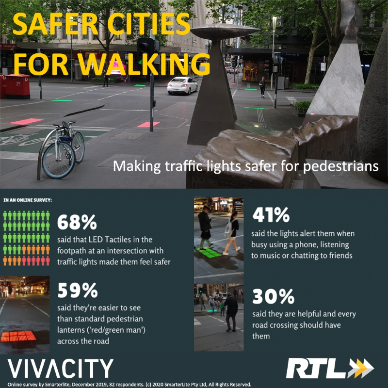 RTL-Vivacity-Infographic---making-cities-safer-for-walking---Square-800x800.jpg